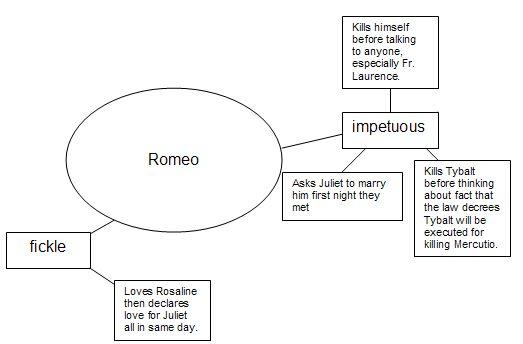 Romeo Character Map