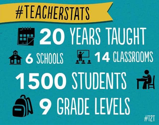 Dana's Teacher Stats